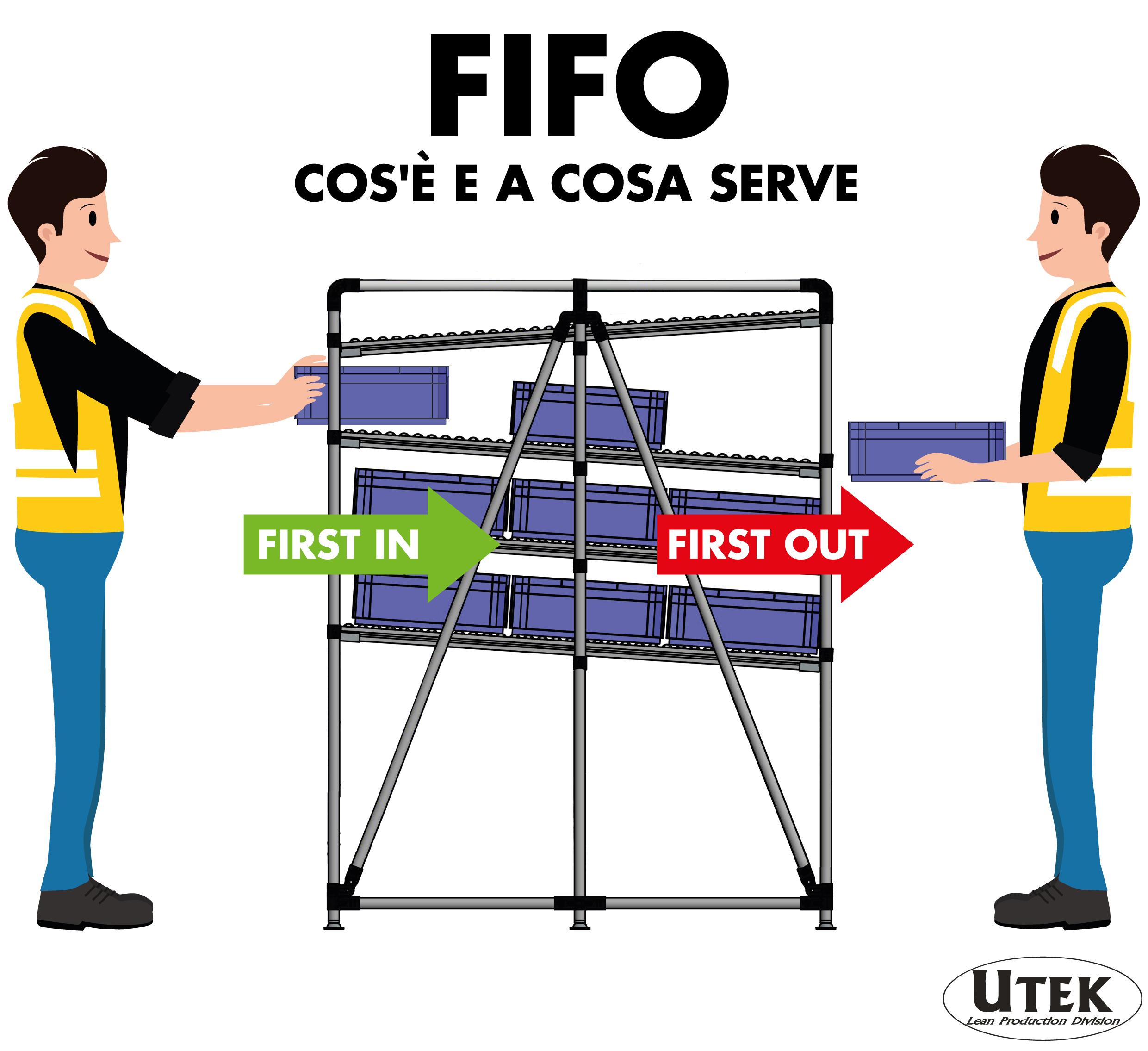 FiFo (first in first out), definiamo questa materia