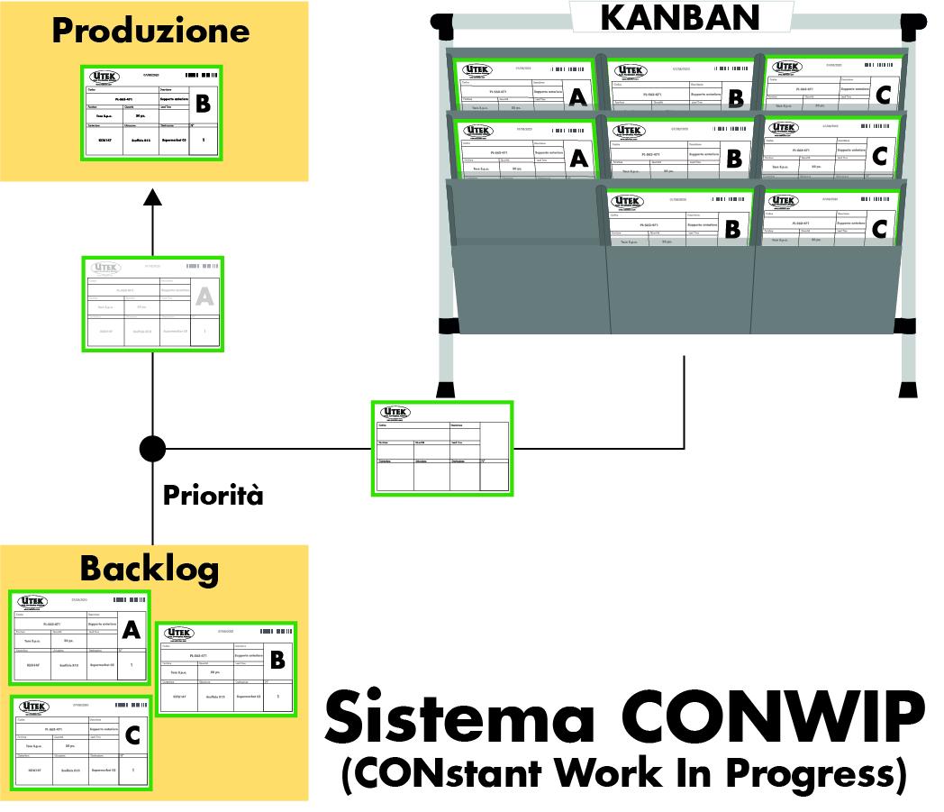 Cos'è e come si applica il metodo CONWIP