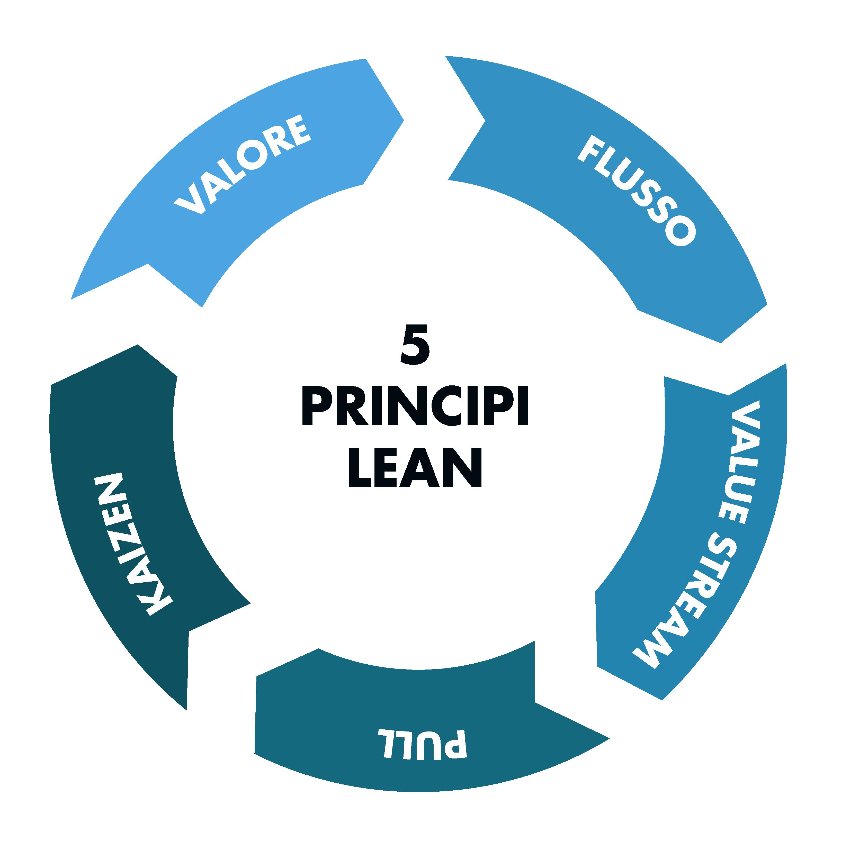Quali sono i 5 principi della produzione snella?